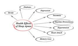 Gevolgen van Slaap Apnea stock illustratie
