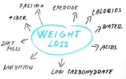 Gewichtverlustwörter stockfotografie