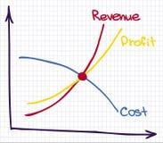 Gewinn-Einkommens-Diagramm Stockfotos