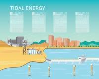 Gezeitenkraftwerk, Gezeitenenergie stock abbildung