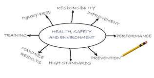 Gezondheid, veiligheid en milieu stock afbeeldingen