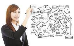 Giovane tiraggio della donna di affari un diagramma di flusso circa pianificazione di successo fotografia stock libera da diritti