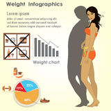 Girl measuring herself measuring tape, weight infographics. Stock Photos