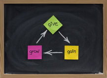 Give, gain, grow - personal development concept. Presented with colorful sticky notes and white chalk on a blackboard Stock Image