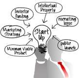 Glühlampe der Unternehmerstartidee Stockbild