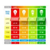 Glühlampevergleichsdiagramm infographic Stockfotografie