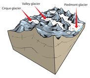 Glacier types stock illustration