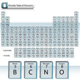 Glass Block Periodic Table of Elements Stock Photography