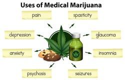 Gli usi di marijuana medica royalty illustrazione gratis