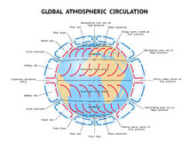 Global Atmospheric Circulation Royalty Free Stock Images
