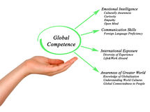 Global Competence. Presenting Diagram of Global Competence stock photos