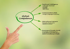 Global Competence. Presenting diagram of Global Competence royalty free stock photo