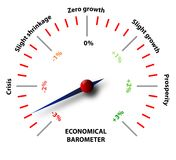 Global economical crisis. The economical situation in a barometer type image. This barometer shows that we're in a severe financial crisis. Very bad for business Stock Photography