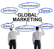 Global marketing concept drawn by businessmen Royalty Free Stock Photography