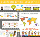 Global migration infographic Royalty Free Stock Images