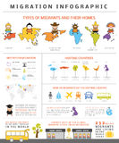 Global migration infographic Royalty Free Stock Photography