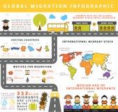 Globale Migration infographic Lizenzfreie Stockbilder