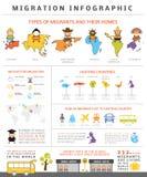 Globale Migration infographic lizenzfreie abbildung