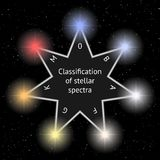 Glowing sparkling stars on dark night sky. Set of vector glossy stars for your design. Stellar Classification Vector vector illustration