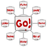 Go Dry Erase Boards Encouraging Words Motivation Instructions Royalty Free Stock Photos