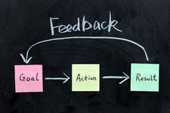Goal, Action, Result and feedback