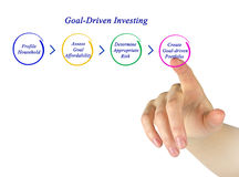 Goal-Driven Investing Royalty Free Stock Image