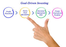 Goal-Driven Investing Stock Image