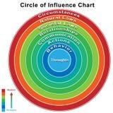 Goal Management Chart Stock Photography