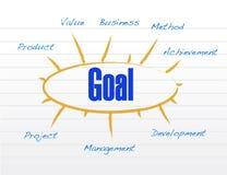 Goal model diagram illustration design Stock Images