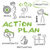 Goal setting and action planning Royalty Free Stock Photography