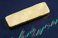 Gold bar on the candlestick chart Royalty Free Stock Images
