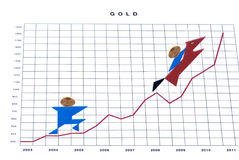 Gold on chart Royalty Free Stock Image
