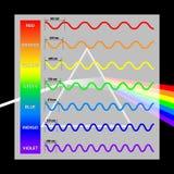 Golflengtekleuren in het spectrum Stock Foto's