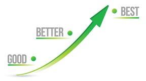 Good best better graph illustration design Royalty Free Stock Photos