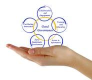 Good Governance. Presenting diagram of Good Governance Stock Photos
