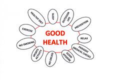 Good Health Concept Stock Images