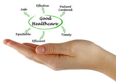 Good Healthcare. Presenting diagram of Good Healthcare Royalty Free Stock Photos