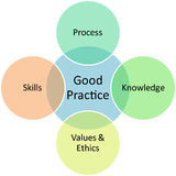 Good practices business diagram royalty free illustration