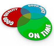 Good Price Quality On Time Venn Diagram Perfect Ideal Service. Good Price and Quality with On Time service as words on a venn diagram of three circles to Stock Photos