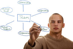 Good Team Characteristics. Man presenting characteristics of a good team royalty free stock images
