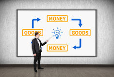Goods and money Royalty Free Stock Photos