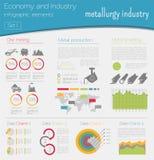 Gospodarka i przemysł przemysłu materialnego hutnictw procesu surowy rustless Przemysłowy infographi Fotografia Royalty Free