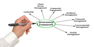 Governance Framework Royalty Free Stock Photos