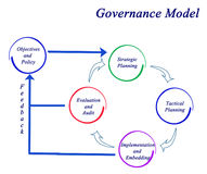 Governance Model. From planning to audit Royalty Free Stock Photos