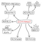 Government. Mind map - political doodle graph with various political systems (democracy, monarchy, dictatorship, military regime vector illustration