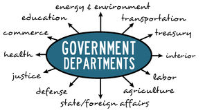 Government. Overview of the most common government departments Stock Images