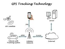 GPS Tracking Technology. GPS Tracking and communications Technology royalty free stock photography