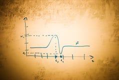 Gráfico da matemática no quadro-negro sujo velho Imagem de Stock