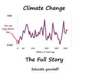 Gráfico 1 das alterações climáticas ilustração stock