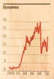 Gráfico de asunto Foto de archivo libre de regalías
